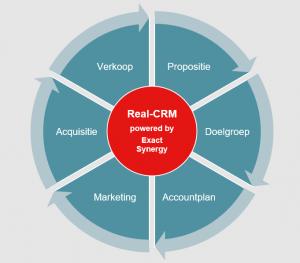 Real-CRM in cirkel